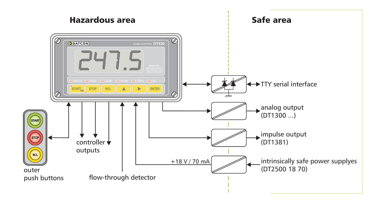 DT930 intrinsically safe dose control unit figure 1