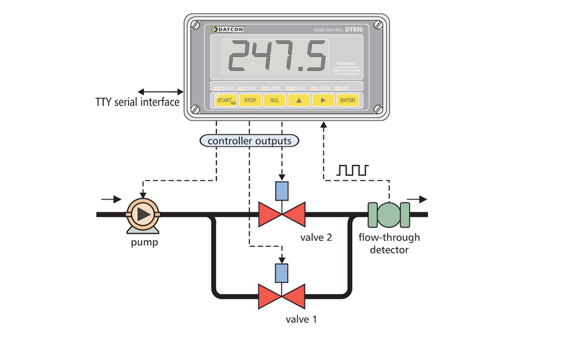 DT930 intrinsically safe dose control unit figure 2