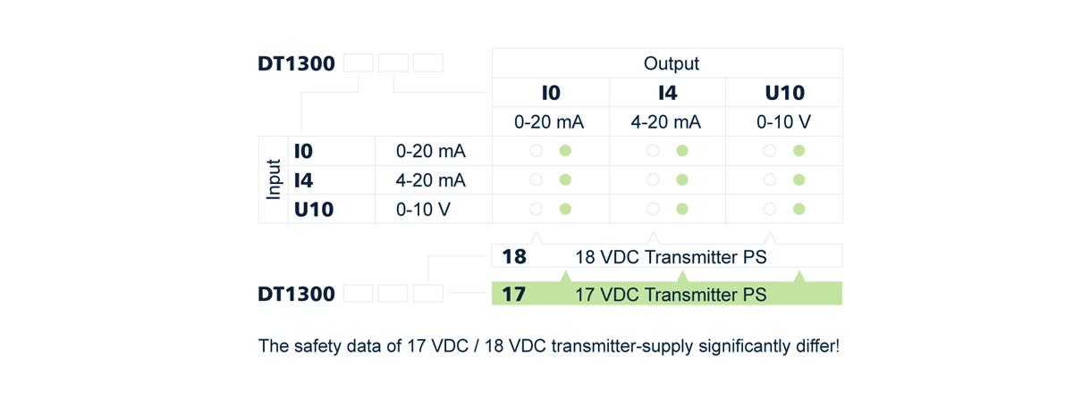 DT1300 intrinsically safe isolator power supply type designation