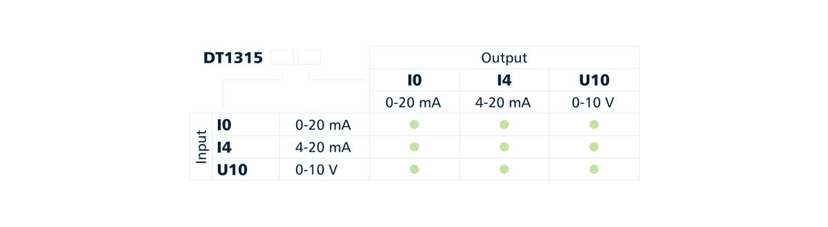 DT1315 intrinsically safe output isolator type designation