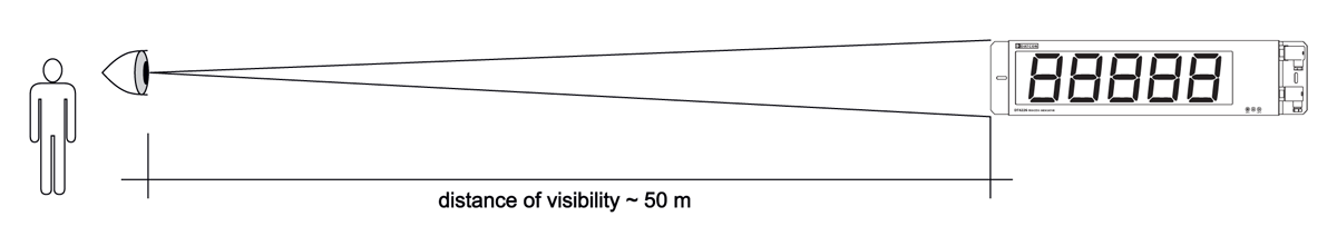 DT4226 process indicator distance of visibility