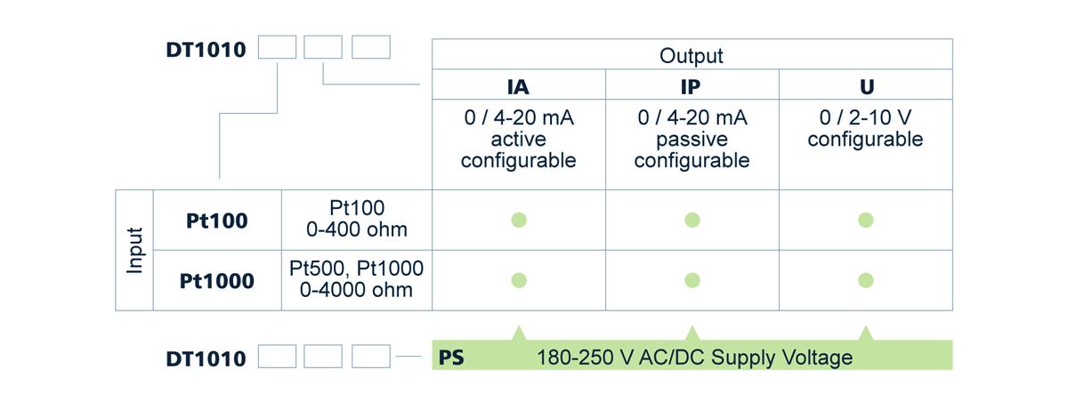 DT1010 temperature resistance potentiometer transmitter type designation