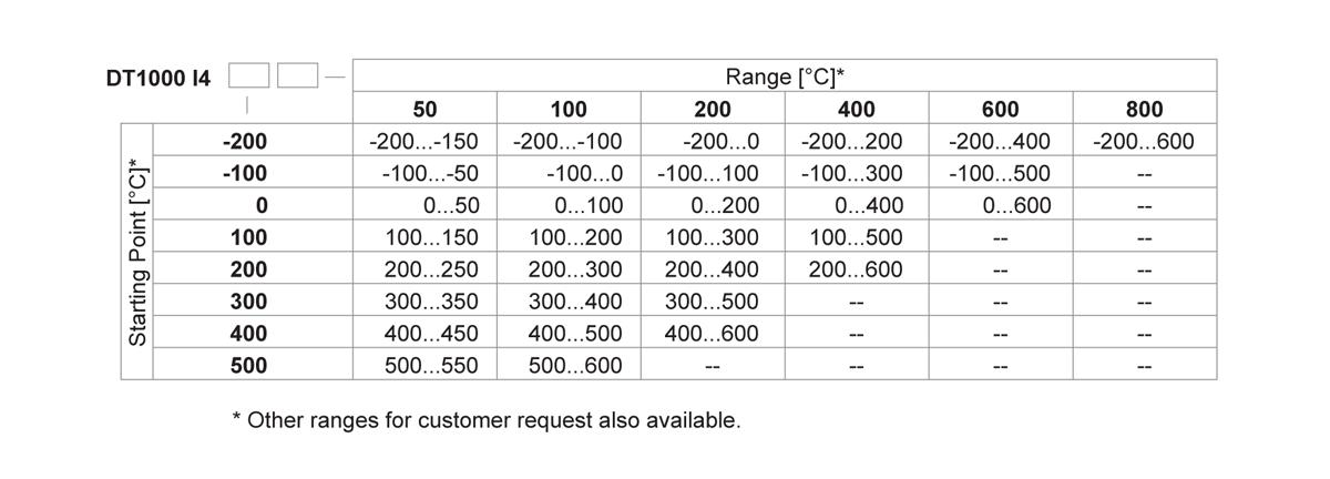 DT1000-I4 temperature transmitter type designation