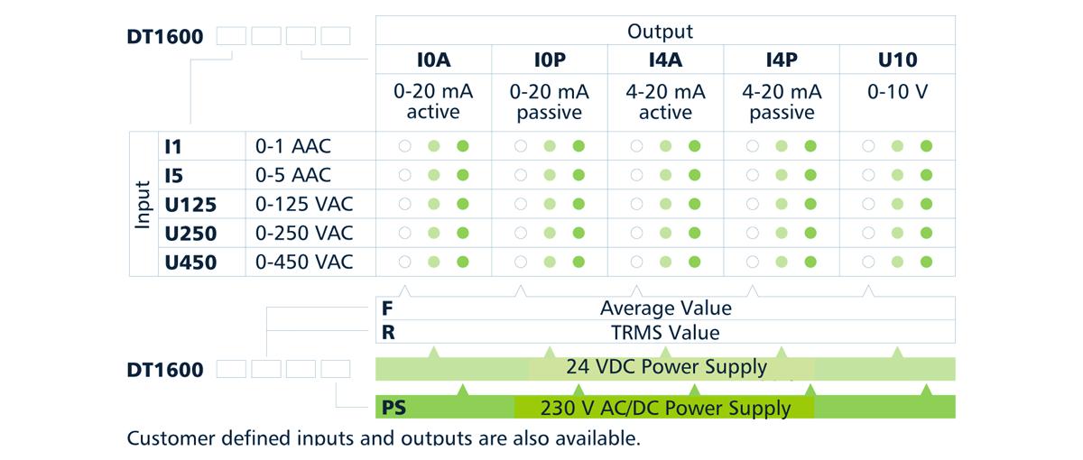 DT1600 AC current / voltage transmitters type designation